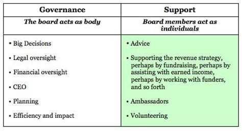 non profit governance model exle the governance support model for nonprofit boards blue
