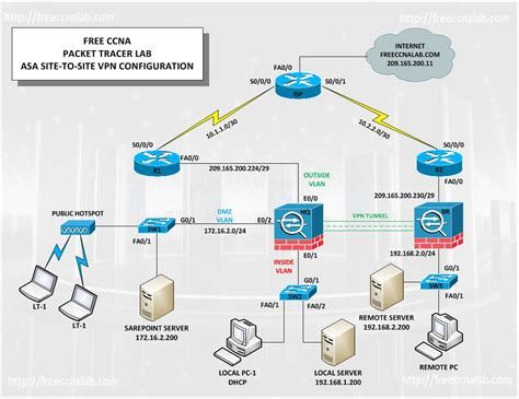 membuat vpn packet tracer asa site to site vpn packet tracer lab