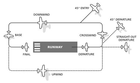 traffic pattern en espanol file airfield traffic pattern svg wikimedia commons