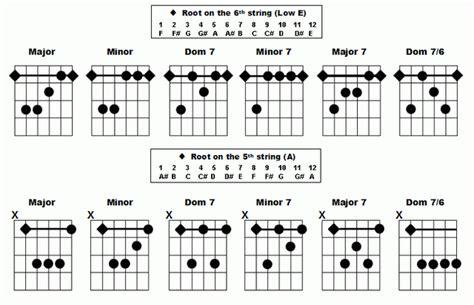 belajar kunci gitar not balok belajar mengenal chord kord kunci gitar bag 1 my