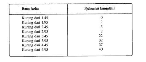 cara membuat tabel distribusi frekuensi kumulatif kurang dari distribusi frekuensi kumulatif