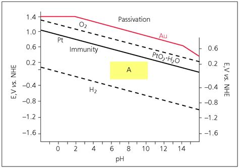 pourbaix diagram silver of platinum in photoelectrochemical studies related