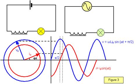 inductor phase lag schoolphysics welcome