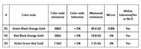 resistor nominal values nominal resistor values calculator 28 images error 100 ohmmeter value nominal value nominal