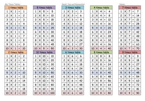 Printable Multiplication Table 1 12 by Multiplication Table 1 12 Printable Laptuoso