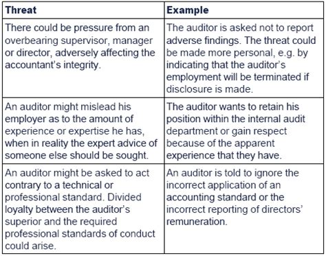 conflict of interest management plan template resolution of ethical conflicts of interest