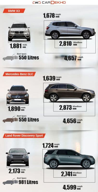 size difference between bmw x3 and x5 spec comparison of bmw x3 with mercedes glc and land