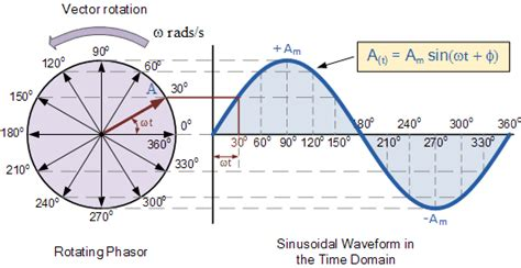 what is a phasor diagram explanation of phasor diagrams electrical world