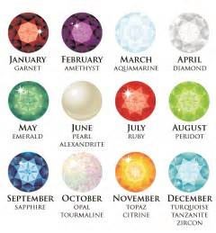 You must wear birthstones by month you born