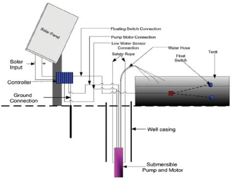 solar powered groundwater pumping systems 6 705