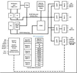 architecture of 8051 controller techknow