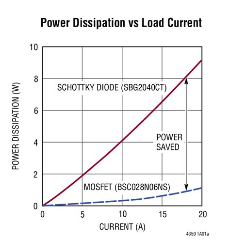 diode power dissipation equation schottky diode power dissipation 28 images choosing the right schottky diode for a led