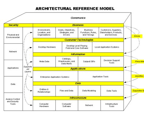 reference architecture template reference architecture template choice image free