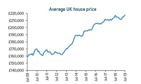 house prices rise      year  nationwide
