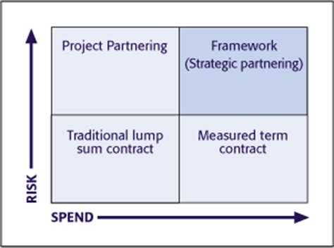 design and build lump sum contract awareness event constructing excellence