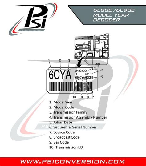 psi le le transmission model year tag decoder   read  stickerlabel   gm