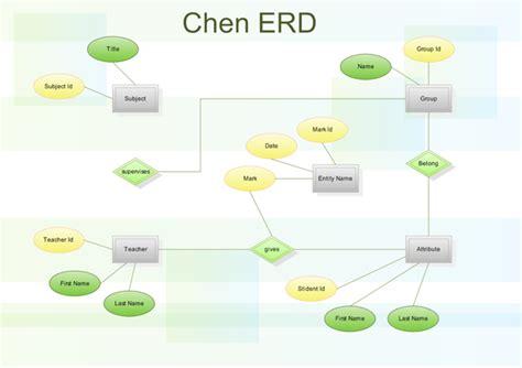 tool to draw er diagram free chen erd draw entity relationship diagrams er diagrams