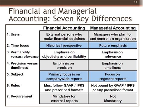 Financial Managerial Accounting managerial accounting an overview ppt