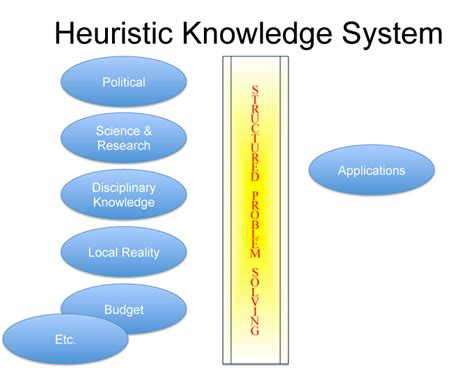 heuristic search the emerging science of problem solving books image heuristic knowledge model the climate workspace