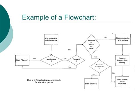 flowchart vs process map process mapping