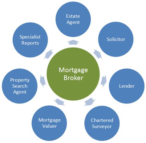 getting mortgage