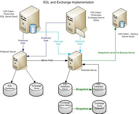 backup diagram database backup diagram image collections how to guide and refrence