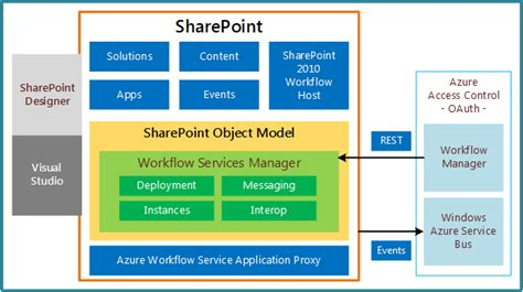 designing a microsoft sharepoint 2010 infrastructure sharepoint 2013 workflow fundamentals
