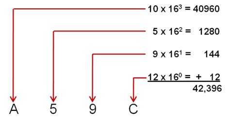 converter hexadecimal to decimal computer organization and architecture chapter 1 number