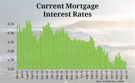 housing mortgage interest rates current mortgage interest rates and chart