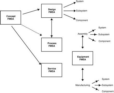 design fmea process fmea concept fmea fmeca types upstream application of fmea design for trustworthy