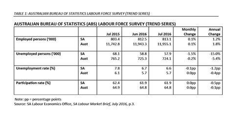 the daily labour force survey december 2013 adelaide is the fifth best city but pity about jobs and