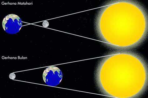 berita terkini gerhana matahari total tahun 1988 makin banyak diburu netizen