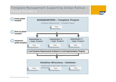 sap solution manager global roll outs