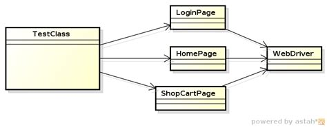 context object pattern java exle roger almeida s opinion page object pattern webdriver