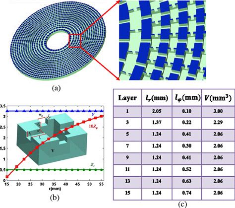 integrated circuits for volumetric ultrasound imaging with 2d cmut arrays a 2d acoustic cloak for underwater ultrasound waves a the