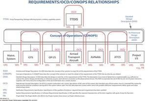 Conops Template by Exle Conops Concept Of Operations Business Models