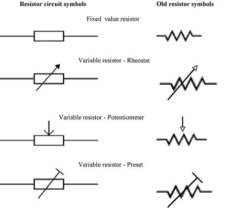 symbol for variable resistor electrical schematic symbol potentiometer rheostat schematic symbol elsavadorla