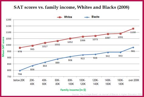 sat scores and family income those who can see tables and graphs