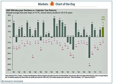stock market new years day stock market intra year decline chart business insider