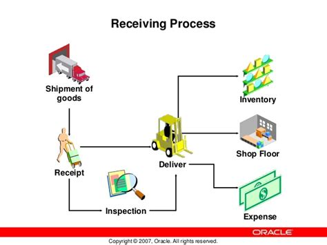 Floor Planning Program by Basics Of Oracle Purchasing