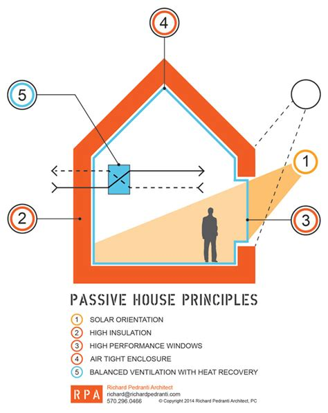 passive house design principles what is a passive house scranton passive house