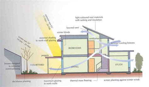 active solar house plans mss stage5tas sustainable design