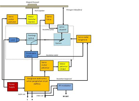 diagram blok recorder gambar diagram blok vcd choice image how to guide and