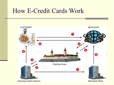 E Mastercard Gift Card - e business and e commerce ppt download