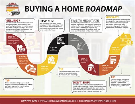 what to consider when buying a home our home roadmap can help guide you on the path to home