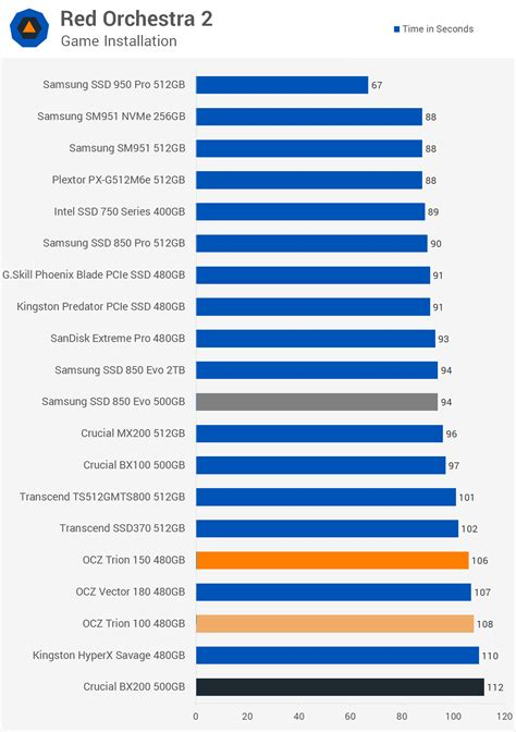 bench marks ocz trion 150 480gb ssd review gt benchmarks real world