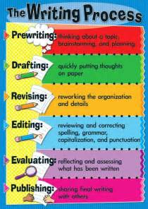 Essay On The Writing Process by Warren Sparrow The Writing Process