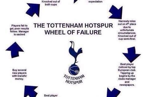 Tottenham Memes - who won in the nba last night basketball scores