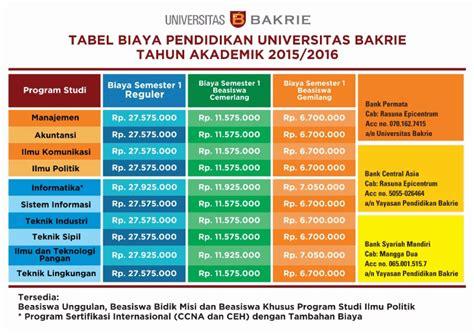 cara mendapatkan kartu kredit untuk mahasiswa beasiswa rapor dari universitas bakrie tahun 2015 2016