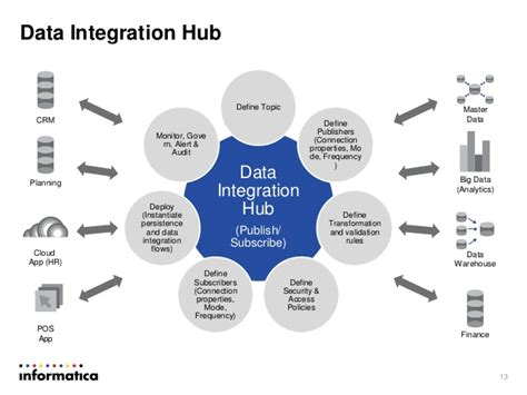 design hub definition real time data integration best practices and architecture